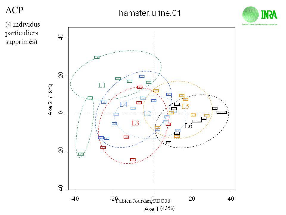 Fabien Jourdan, FDC06 (43%) (18%) ACP (4 individus particuliers supprimés) L1 L3 L4 L2 L5 L6