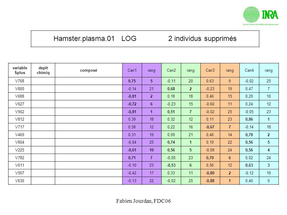 Fabien Jourdan, FDC06 Hamster.plasma.01 LOG 2 individus supprimés variable Splus deplt chimiq composéCan1rangCan2rangCan3rangCan4rang V768 0,755-0,112