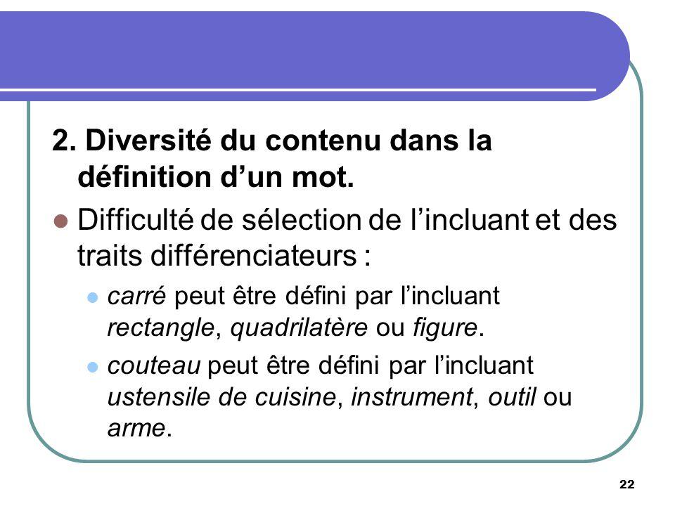 2. Diversité du contenu dans la définition dun mot. Difficulté de sélection de lincluant et des traits différenciateurs : carré peut être défini par l