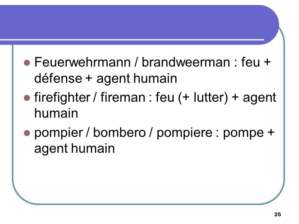 Feuerwehrmann / brandweerman : feu + défense + agent humain firefighter / fireman : feu (+ lutter) + agent humain pompier / bombero / pompiere : pompe