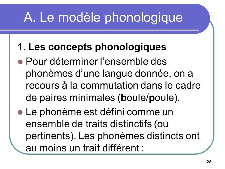A. Le modèle phonologique 1. Les concepts phonologiques Pour déterminer lensemble des phonèmes dune langue donnée, on a recours à la commutation dans