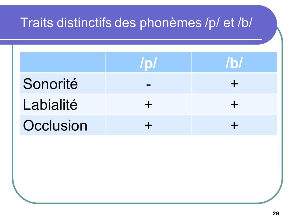 Traits distinctifs des phonèmes /p/ et /b/ /p//b/ Sonorité-+ Labialité++ Occlusion++ 29