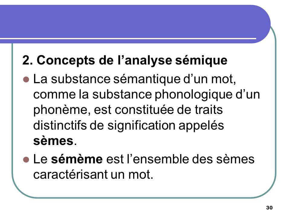 2. Concepts de lanalyse sémique La substance sémantique dun mot, comme la substance phonologique dun phonème, est constituée de traits distinctifs de