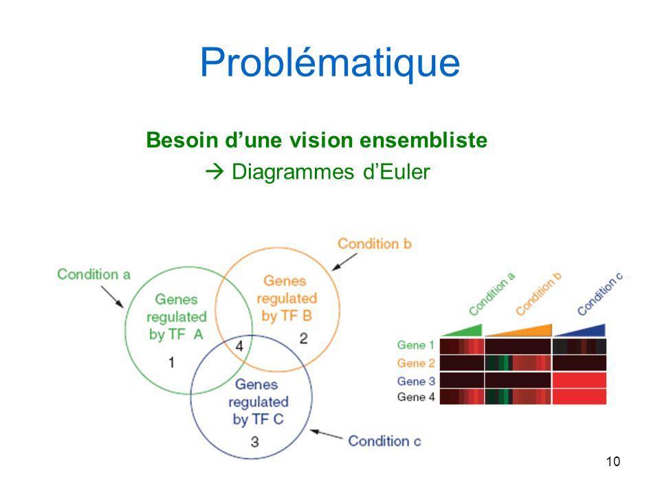 10 Problématique Besoin dune vision ensembliste Diagrammes dEuler