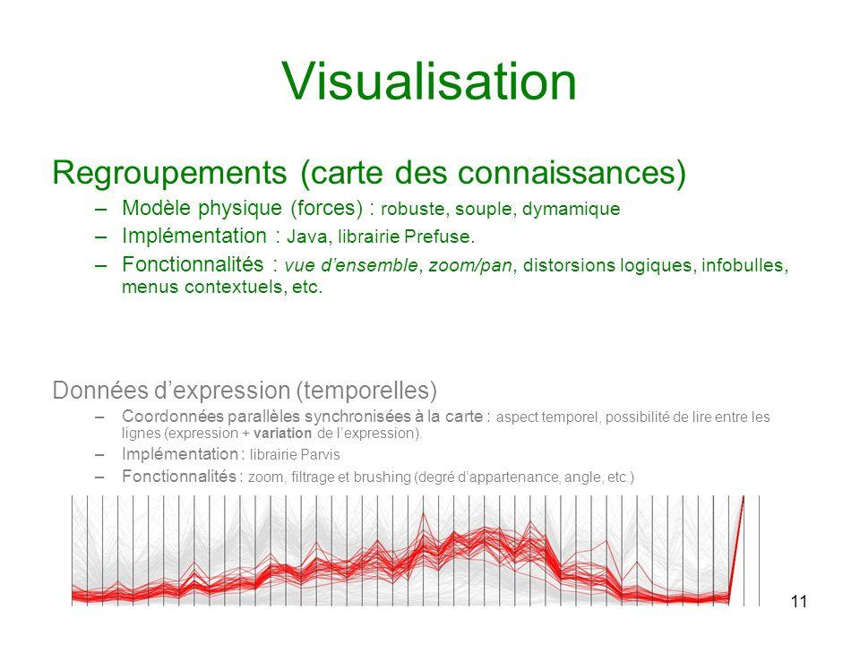 11 Visualisation Regroupements (carte des connaissances) –Modèle physique (forces) : robuste, souple, dymamique –Implémentation : Java, librairie Pref