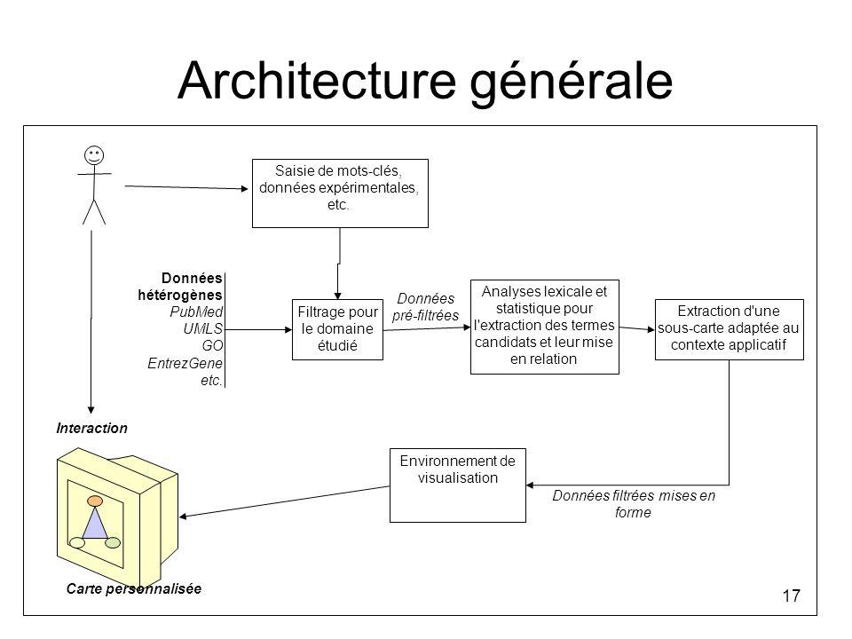 17 Architecture générale Données pré-filtrées Saisie de mots-clés, données expérimentales, etc. Filtrage pour le domaine étudié Données hétérogènes Pu
