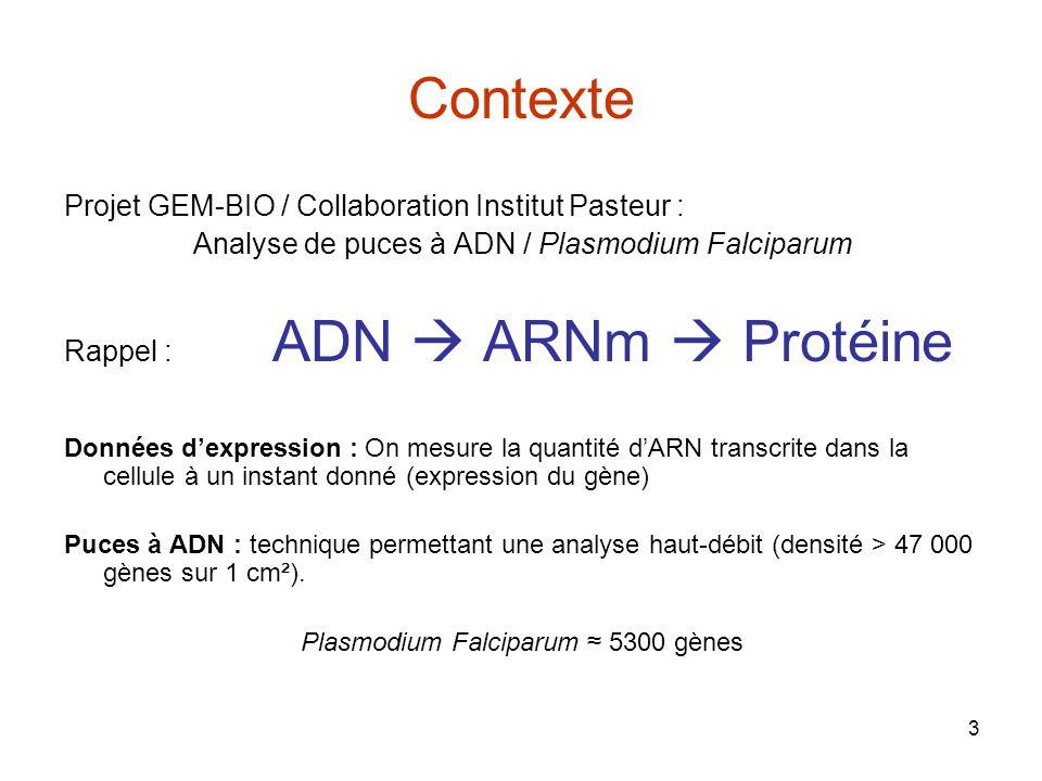 3 Contexte Projet GEM-BIO / Collaboration Institut Pasteur : Analyse de puces à ADN / Plasmodium Falciparum Rappel : ADN ARNm Protéine Données dexpres