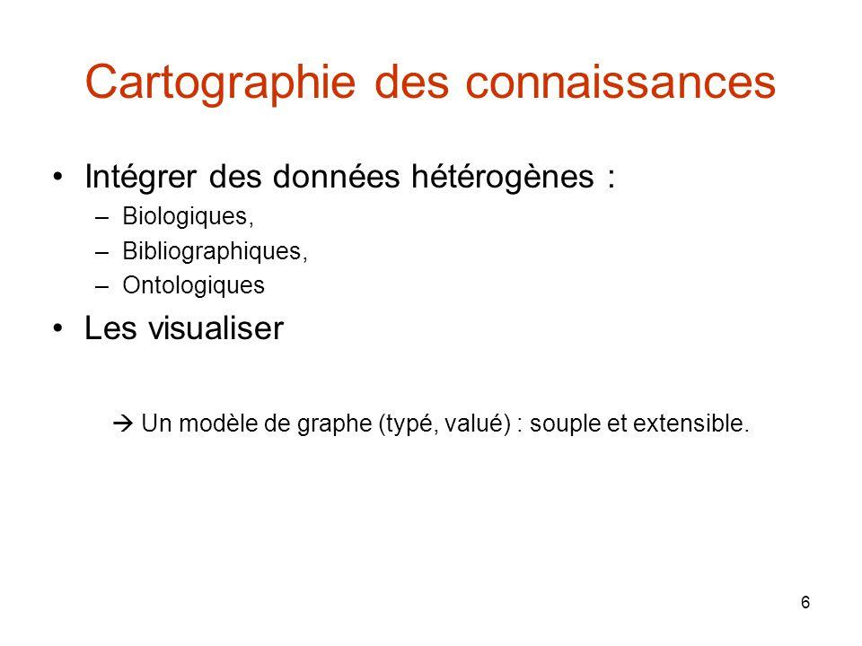 6 Cartographie des connaissances Intégrer des données hétérogènes : –Biologiques, –Bibliographiques, –Ontologiques Les visualiser Un modèle de graphe