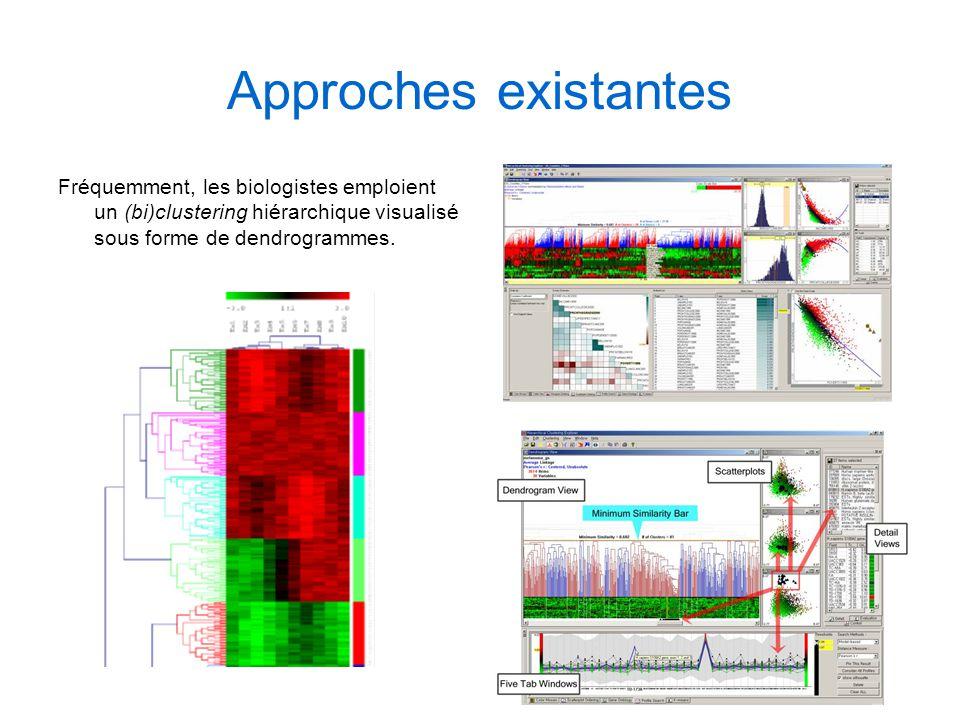 7 Approches existantes Fréquemment, les biologistes emploient un (bi)clustering hiérarchique visualisé sous forme de dendrogrammes.