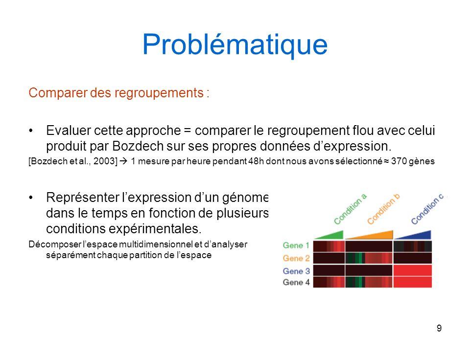 9 Problématique Comparer des regroupements : Evaluer cette approche = comparer le regroupement flou avec celui produit par Bozdech sur ses propres don