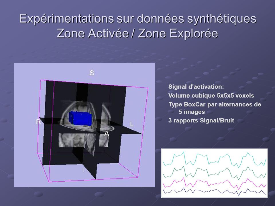 Signal d activation: Volume cubique 5x5x5 voxels Type BoxCar par alternances de 5 images 3 rapports Signal/Bruit Expérimentations sur données synthétiques Zone Activée / Zone Explorée