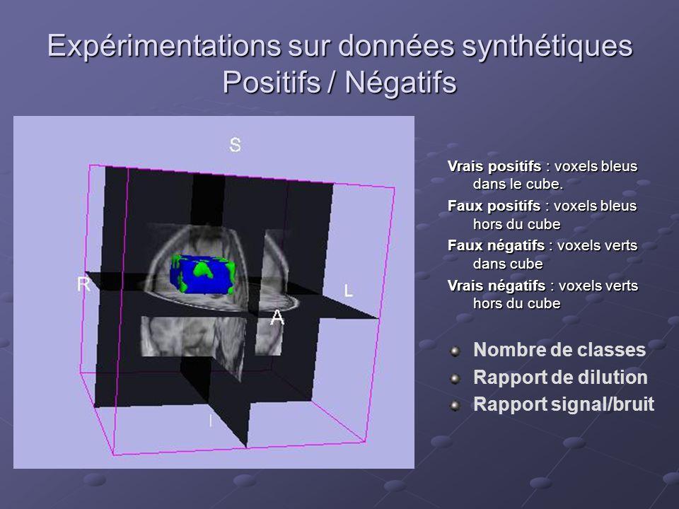 Expérimentations sur données synthétiques Positifs / Négatifs Vrais positifs : voxels bleus dans le cube. Faux positifs : voxels bleus hors du cube Fa