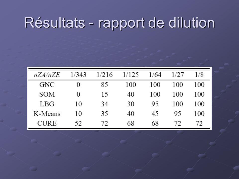 Résultats - rapport de dilution