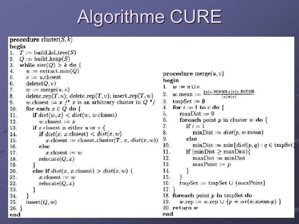 Algorithme CURE