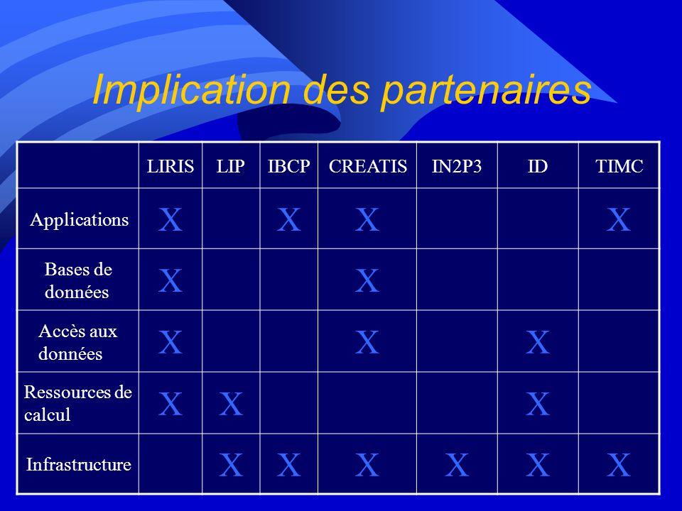 Implication des partenaires LIRISLIPIBCPCREATISIN2P3IDTIMC Applications XXXX Bases de données XX Accès aux données XXX Ressources de calcul XXX Infras