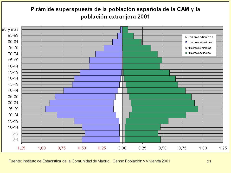 23 Fuente: Instituto de Estadística de la Comunidad de Madrid. Censo Población y Vivienda 2001