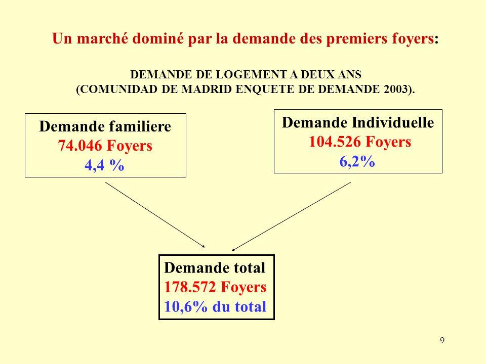 9 Un marché dominé par la demande des premiers foyers: DEMANDE DE LOGEMENT A DEUX ANS (COMUNIDAD DE MADRID ENQUETE DE DEMANDE 2003).