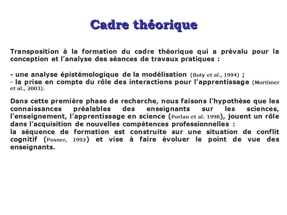 Cadre théorique Transposition à la formation du cadre théorique qui a prévalu pour la conception et lanalyse des séances de travaux pratiques : - une