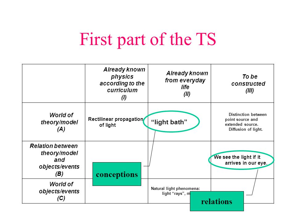 First part of the TS Already known physics according to the curriculum (I) Already known from everyday life (II) To be constructed (III) World of theo