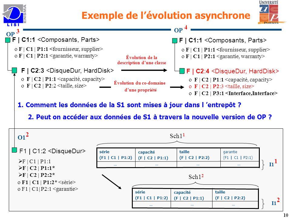 10 OP 3 Exemple de lévolution asynchrone F1 | C1:2 o F1 | C1 | P1:2* o F1 | C1| P2:1 F | C1 | P1:1 F | C2 | P1:1* F | C2 | P2:2* Sch1 1 capacité (F | C2 | P1:1) … taille (F | C2 | P2:2) …… … garantie (F1 | C1 | P2:1) série (F1 | C1 | P1:2) F | C1:1 F | C2:3 o F | C2 | P1:1 o F | C2 | P2:2 o F | C1 | P1:1 o F | C1 | P2:1 I1 1 O1 2 F | C1:1 F | C2:4 o F | C2 | P1:1 o F | C2 | P2:3 o F | C2 | P3:1 o F | C1 | P1:1 o F | C1 | P2:1 Évolution du co-domaine dune propriété Évolution de la description dune classe OP 4 1.