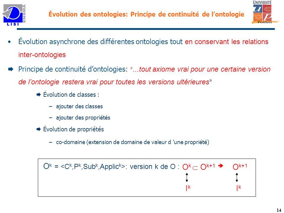 14 Évolution des ontologies: Principe de continuité de lontologie Évolution asynchrone des différentes ontologies tout en conservant les relations inter-ontologies Principe de continuité dontologies: «...tout axiome vrai pour une certaine version de lontologie restera vrai pour toutes les versions ultérieures » Évolution de classes : –ajouter des classes –ajouter des propriétés Évolution de propriétés –co-domaine (extension de domaine de valeur d une propriété) I k O k O k+1 O k+1 O k = : version k de O :