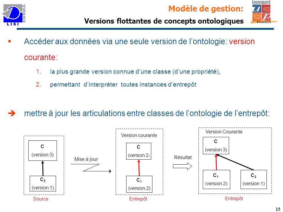 15 Modèle de gestion: Versions flottantes de concepts ontologiques § Accéder aux données via une seule version de lontologie: version courante: 1.