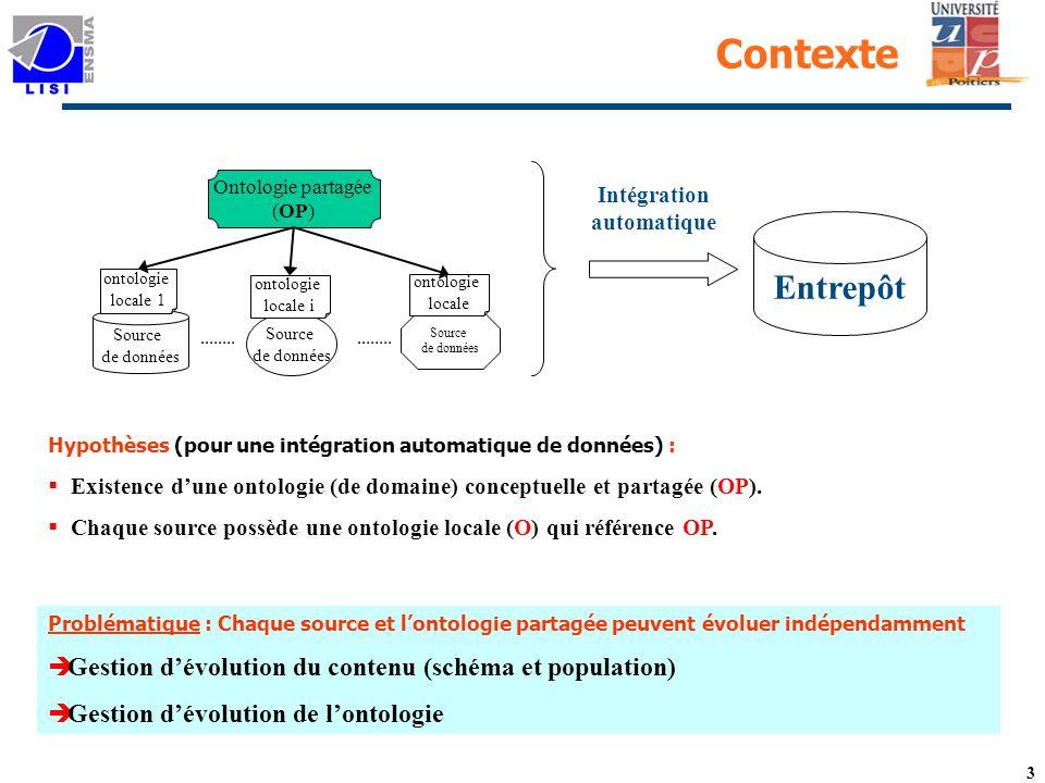 3 Contexte Hypothèses (pour une intégration automatique de données) : Existence dune ontologie (de domaine) conceptuelle et partagée (OP).