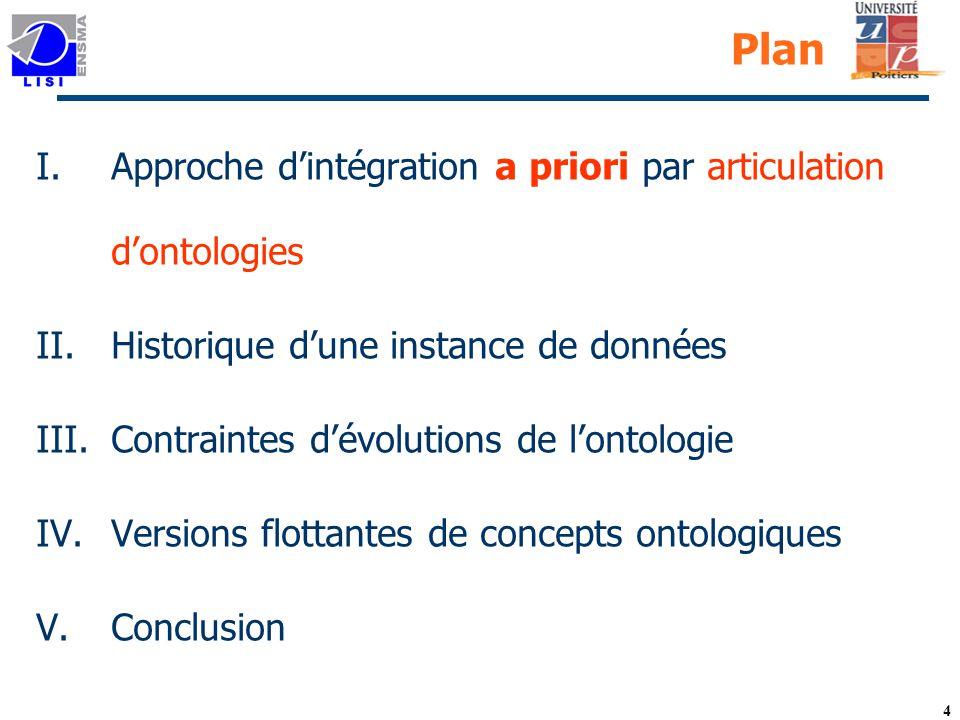 4 Plan I.Approche dintégration a priori par articulation dontologies II.Historique dune instance de données III.Contraintes dévolutions de lontologie IV.Versions flottantes de concepts ontologiques V.Conclusion