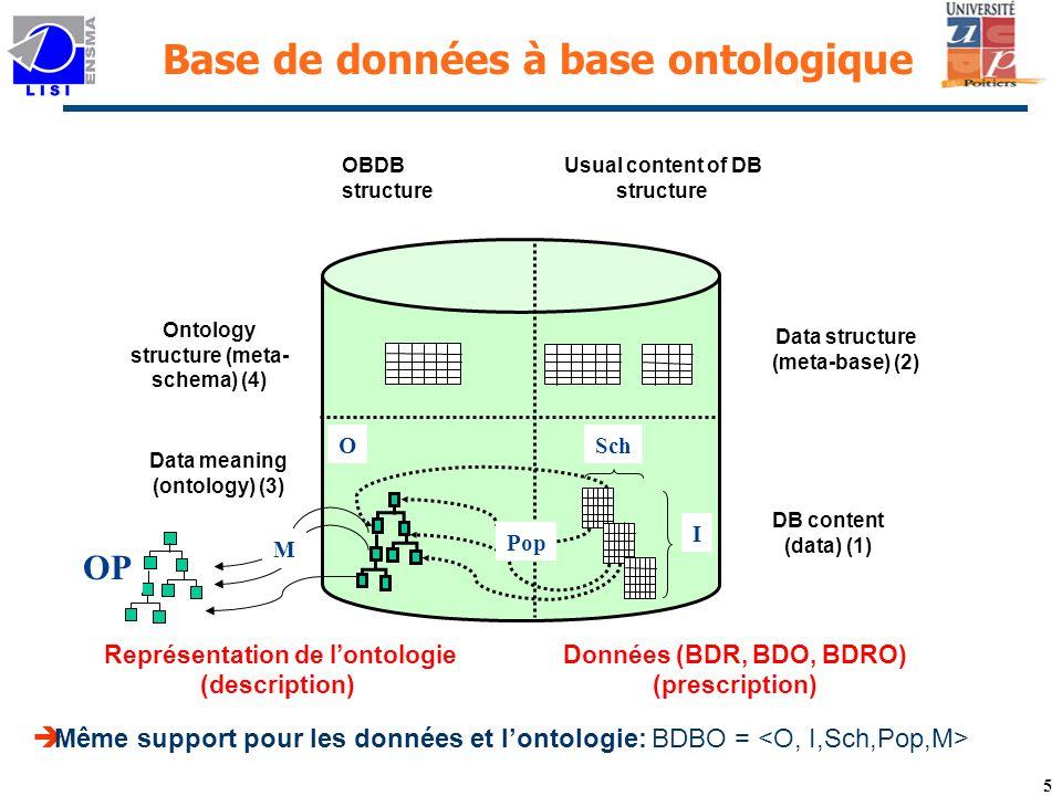 5 Base de données à base ontologique Data structure (meta-base) (2) DB content (data) (1) Data meaning (ontology) (3) Ontology structure (meta- schema) (4) Données (BDR, BDO, BDRO) (prescription) Représentation de lontologie (description) Même support pour les données et lontologie: BDBO = OBDBstructure Usual content of DB structure M OP O I Sch Pop