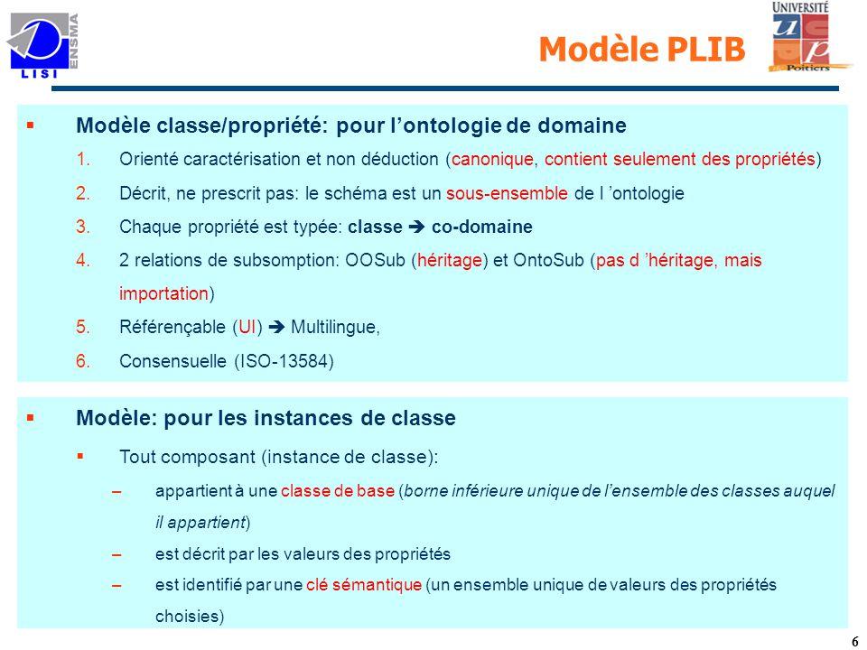 6 Modèle PLIB Modèle classe/propriété: pour lontologie de domaine 1.Orienté caractérisation et non déduction (canonique, contient seulement des propriétés) 2.Décrit, ne prescrit pas: le schéma est un sous-ensemble de l ontologie 3.Chaque propriété est typée: classe co-domaine 4.2 relations de subsomption: OOSub (héritage) et OntoSub (pas d héritage, mais importation) 5.Référençable (UI) Multilingue, 6.Consensuelle (ISO-13584) Modèle: pour les instances de classe Tout composant (instance de classe): –appartient à une classe de base (borne inférieure unique de lensemble des classes auquel il appartient) –est décrit par les valeurs des propriétés –est identifié par une clé sémantique (un ensemble unique de valeurs des propriétés choisies)