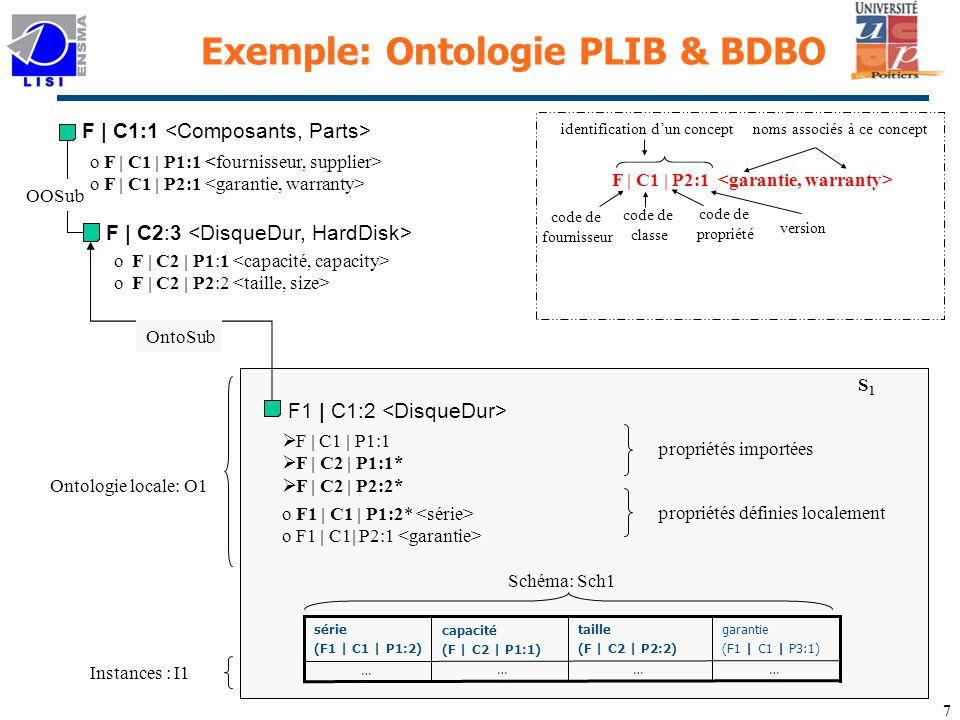 7 F1 | C1:2 o F1 | C1 | P1:2* o F1 | C1| P2:1 S1S1 F | C1 | P1:1 F | C2 | P1:1* F | C2 | P2:2* propriétés importées propriétés définies localement Ontologie locale: O1 OntoSub Schéma: Sch1 Instances : I1 capacité (F | C2 | P1:1) … taille (F | C2 | P2:2) …… … garantie (F1 | C1 | P3:1) série (F1 | C1 | P1:2) Exemple: Ontologie PLIB & BDBO identification dun conceptnoms associés à ce concept F | C1 | P2:1 code de fournisseur code de propriété code de classe version F | C1:1 F | C2:3 o F | C2 | P1:1 o F | C2 | P2:2 OOSub o F | C1 | P1:1 o F | C1 | P2:1