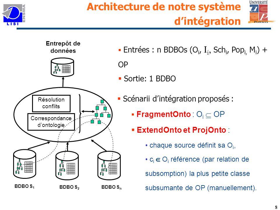 8 Architecture de notre système dintégration Résolution conflits Correspondance dontologie BDBO S 1 BDBO S n BDBO S 2 Entrepôt de données Entrées : n BDBOs (O i, I i, Sch i, Pop i, M i ) + OP Sortie: 1 BDBO Scénarii dintégration proposés : FragmentOnto : O i OP ExtendOnto et ProjOnto : chaque source définit sa O i, c i O i référence (par relation de subsomption) la plus petite classesubsumante de OP (manuellement).