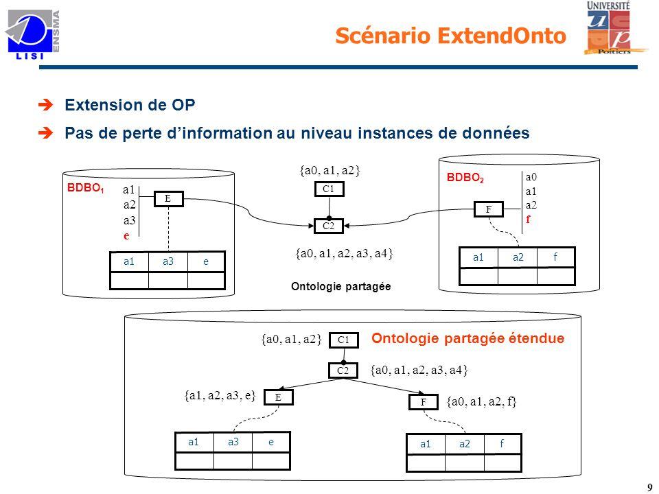 9 Scénario ExtendOnto a1 a2 a3 e BDBO 1 Ontologie partagée E a0 a1 a2 f BDBO 2 F C1 {a0, a1, a2} C2 {a0, a1, a2, a3, a4} C1 {a0, a1, a2} C2 {a0, a1, a2, a3, a4} E F {a1, a2, a3, e} {a0, a1, a2, f} Extension de OP Pas de perte dinformation au niveau instances de données Ontologie partagée étendue a3e a1 a2f a1 a3e a1 a2f a1