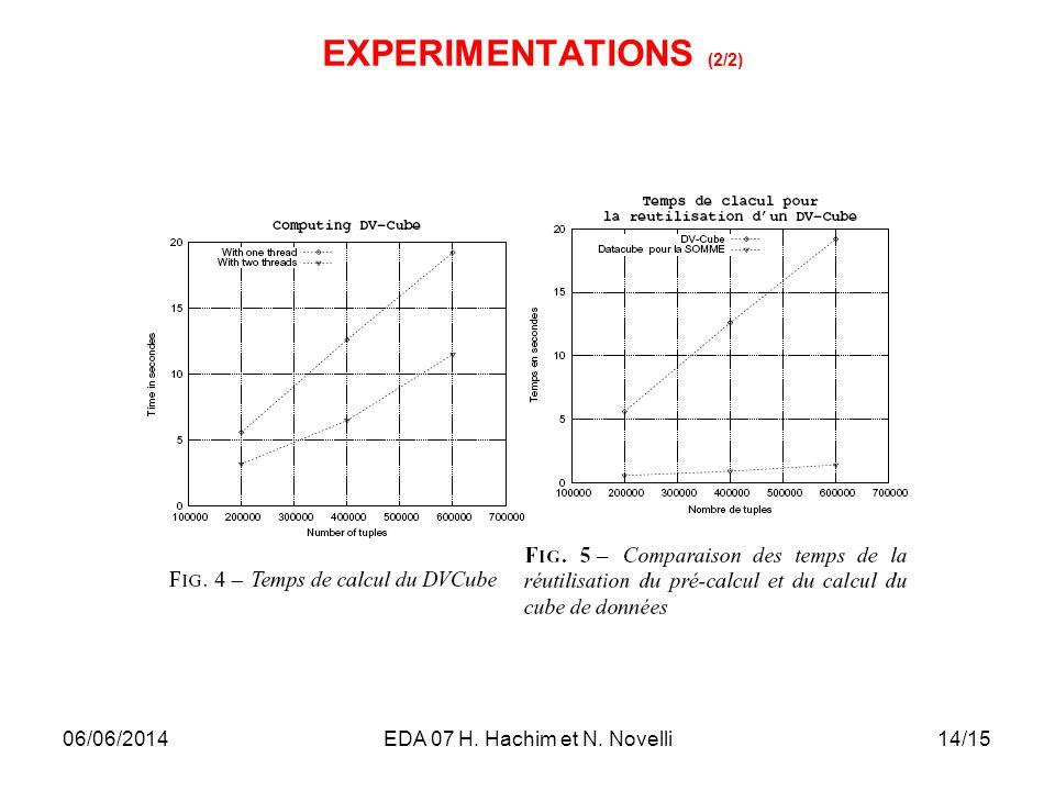 14/15 EXPERIMENTATIONS (2/2) 06/06/2014EDA 07 H. Hachim et N. Novelli