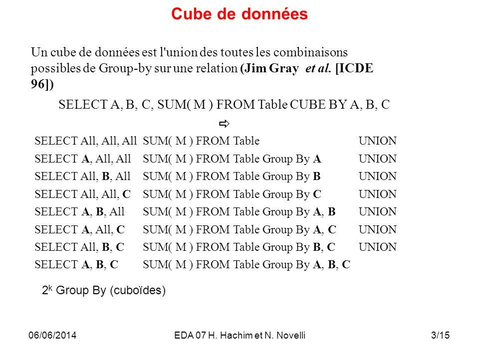 4/15 Treillis de parties de A, B, C, D et E Espace de recherche exponentielle : 2 k Group By (cuboïdes) 06/06/2014EDA 07 H.
