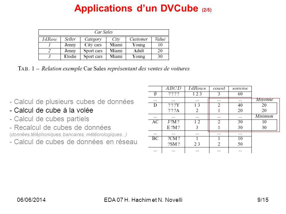 10/15 - Calcul de plusieurs cubes de données - Calcul de cube à la volée - Calcul de cubes partiels - Recalcul de cubes de données (données téléphoniques, bancaires, météorologiques...) - Calcul de cubes de données en réseau 06/06/2014EDA 07 H.