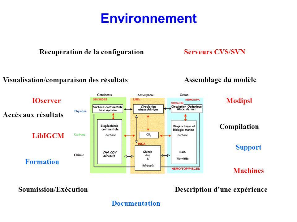 Récupération de la configuration Compilation Soumission/Exécution Visualisation/comparaison des résultats Description dune expérience Assemblage du mo