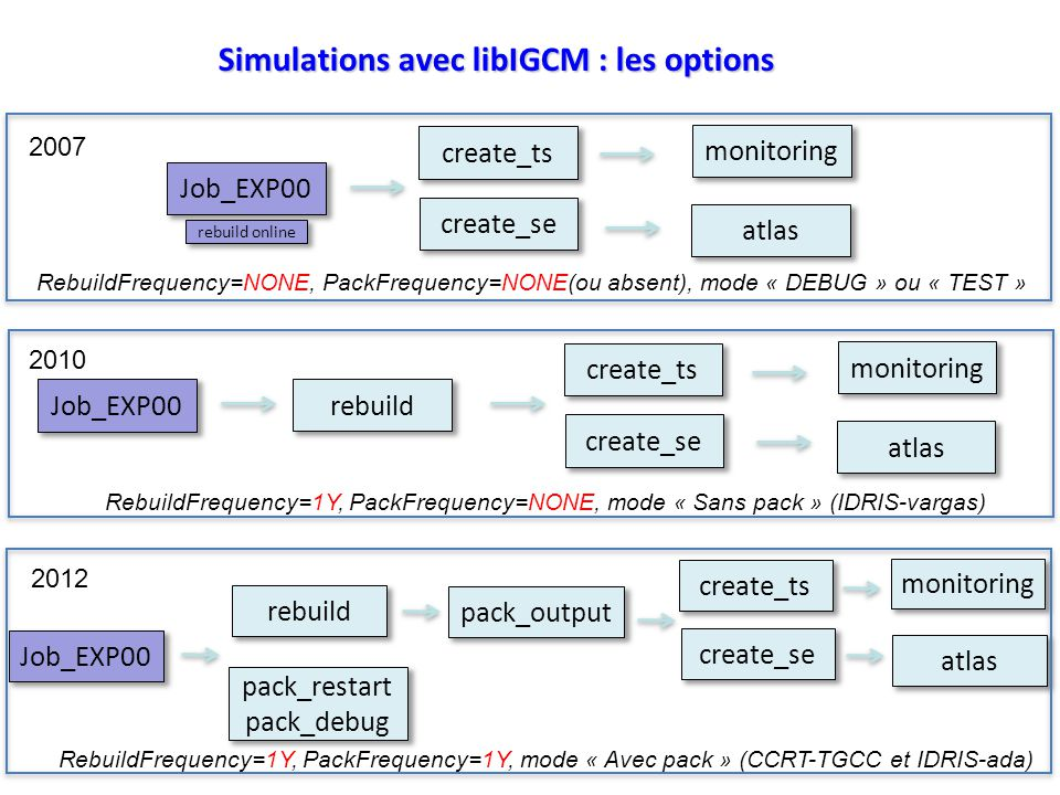 Simulations avec libIGCM : les options Job_EXP00 create_ts create_se atlas monitoring rebuild RebuildFrequency=1Y, PackFrequency=NONE, mode « Sans pack » (IDRIS-vargas) Job_EXP00 create_ts create_se atlas monitoring RebuildFrequency=NONE, PackFrequency=NONE(ou absent), mode « DEBUG » ou « TEST » rebuild online 2007 2010 Job_EXP00 create_ts create_se atlas monitoring rebuild pack_restart pack_debug pack_output RebuildFrequency=1Y, PackFrequency=1Y, mode « Avec pack » (CCRT-TGCC et IDRIS-ada) 2012