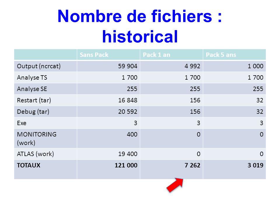 Nombre de fichiers : historical Sans PackPack 1 anPack 5 ans Output (ncrcat)59 9044 9921 000 Analyse TS1 700 Analyse SE255 Restart (tar)16 84815632 De