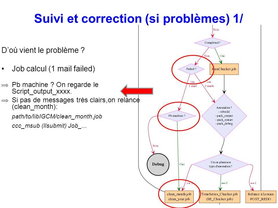 Suivi et correction (si problèmes) 1/ Doù vient le problème ? Job calcul (1 mail failed) Pb machine ? On regarde le Script_output_xxxx. Si pas de mess