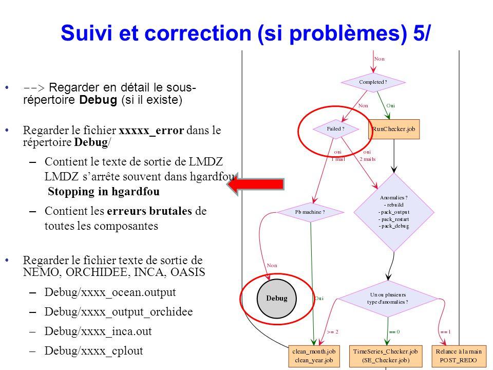 Suivi et correction (si problèmes) 5/ --> Regarder en détail le sous- répertoire Debug (si il existe) Regarder le fichier xxxxx_error dans le répertoi