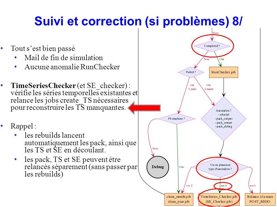 Suivi et correction (si problèmes) 8/ Tout sest bien passé Mail de fin de simulation Aucune anomalie RunChecker TimeSeriesChecker (et SE_checker) : vé