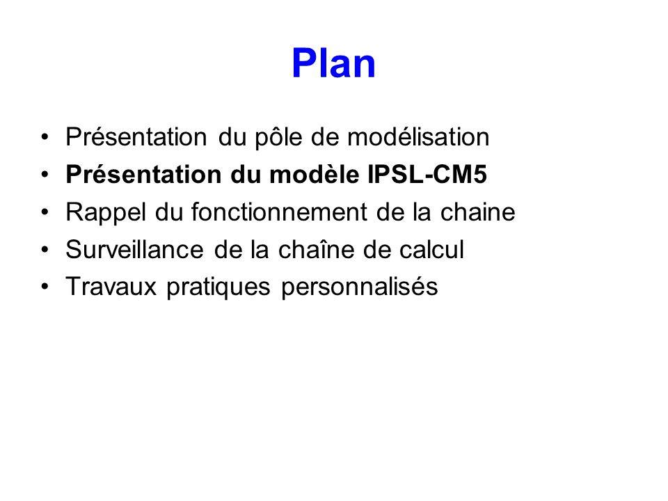 Plan Présentation du pôle de modélisation Présentation du modèle IPSL-CM5 Rappel du fonctionnement de la chaine Surveillance de la chaîne de calcul Tr