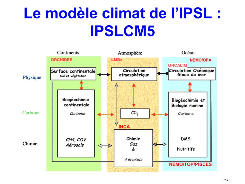 IPSLCM5 Carbone / CO2 (Orchidée, Pisces) Ozone strato.