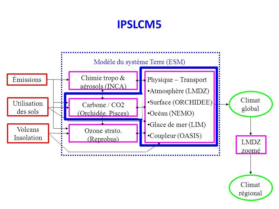 IPSLCM5 Carbone / CO2 (Orchidée, Pisces) Ozone strato. (Reprobus) Émissions Utilisation des sols Volcans Insolation Physique – Transport Atmosphère (L