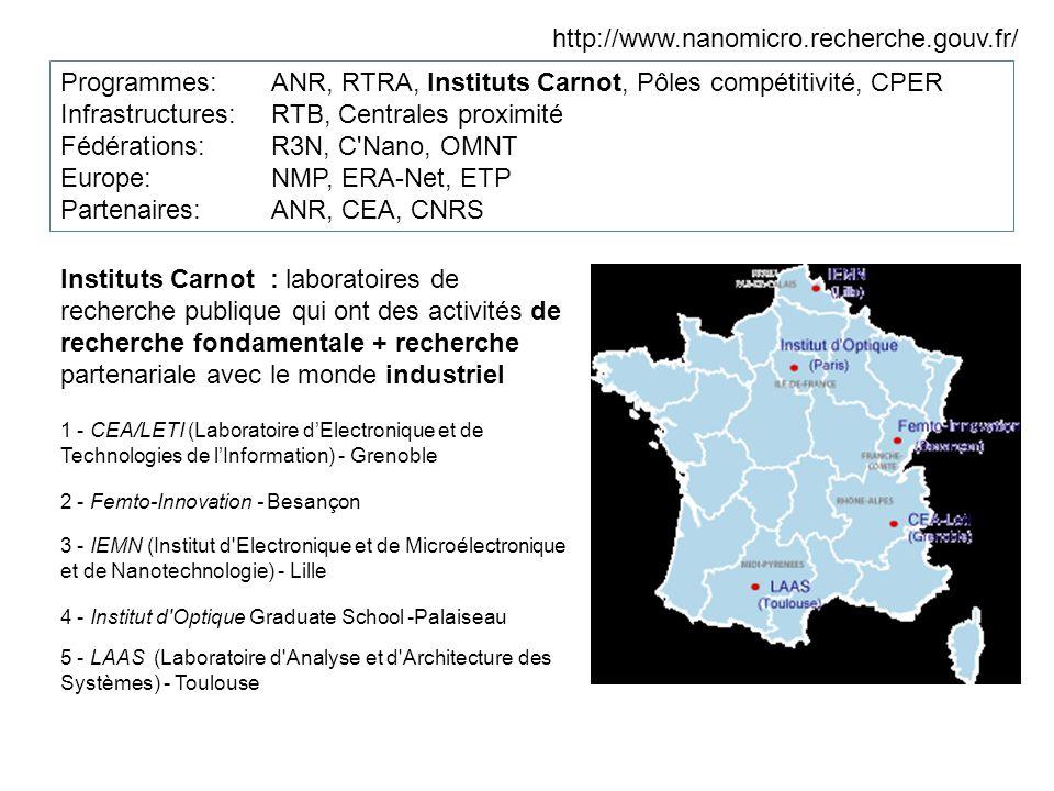 http://www.nanomicro.recherche.gouv.fr/ Programmes:ANR, RTRA, Instituts Carnot, Pôles compétitivité, CPER Infrastructures: RTB, Centrales proximité Fédérations: R3N, C Nano, OMNT Europe: NMP, ERA-Net, ETP Partenaires: ANR, CEA, CNRS Instituts Carnot : laboratoires de recherche publique qui ont des activités de recherche fondamentale + recherche partenariale avec le monde industriel 1 - CEA/LETI (Laboratoire dElectronique et de Technologies de lInformation) - Grenoble 2 - Femto-Innovation - Besançon 3 - IEMN (Institut d Electronique et de Microélectronique et de Nanotechnologie) - Lille 4 - Institut d Optique Graduate School -Palaiseau 5 - LAAS (Laboratoire d Analyse et d Architecture des Systèmes) - Toulouse