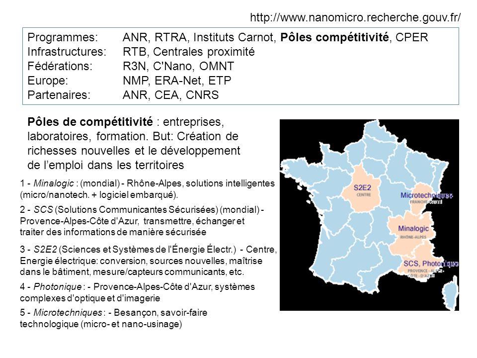 http://www.nanomicro.recherche.gouv.fr/ Programmes:ANR, RTRA, Instituts Carnot, Pôles compétitivité, CPER Infrastructures: RTB, Centrales proximité Fédérations: R3N, C Nano, OMNT Europe: NMP, ERA-Net, ETP Partenaires: ANR, CEA, CNRS Pôles de compétitivité : entreprises, laboratoires, formation.