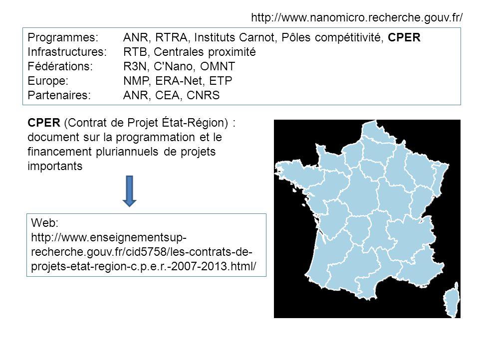 http://www.nanomicro.recherche.gouv.fr/ Programmes:ANR, RTRA, Instituts Carnot, Pôles compétitivité, CPER Infrastructures: RTB, Centrales proximité Fédérations: R3N, C Nano, OMNT Europe: NMP, ERA-Net, ETP Partenaires: ANR, CEA, CNRS CPER (Contrat de Projet État-Région) : document sur la programmation et le financement pluriannuels de projets importants Web: http://www.enseignementsup- recherche.gouv.fr/cid5758/les-contrats-de- projets-etat-region-c.p.e.r.-2007-2013.html/
