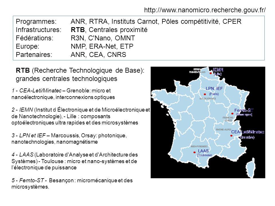 http://www.nanomicro.recherche.gouv.fr/ Programmes:ANR, RTRA, Instituts Carnot, Pôles compétitivité, CPER Infrastructures: RTB, Centrales proximité Fédérations: R3N, C Nano, OMNT Europe: NMP, ERA-Net, ETP Partenaires: ANR, CEA, CNRS RTB (Recherche Technologique de Base): grandes centrales technologiques 1 - CEA-Leti/Minatec – Grenoble: micro et nanoélectronique, interconnexions optiques 2 - IEMN (Institut d Électronique et de Microélectronique et de Nanotechnologie), - Lille : composants optoélectroniques ultra rapides et des microsystèmes 3 - LPN et IEF – Marcoussis, Orsay: photonique, nanotechnologies, nanomagnétisme 4 - LAAS (Laboratoire d Analyse et d Architecture des Systèmes) - Toulouse : micro et nano-systèmes et de lélectronique de puissance 5 - Femto-ST - Besançon : micromécanique et des microsystèmes.