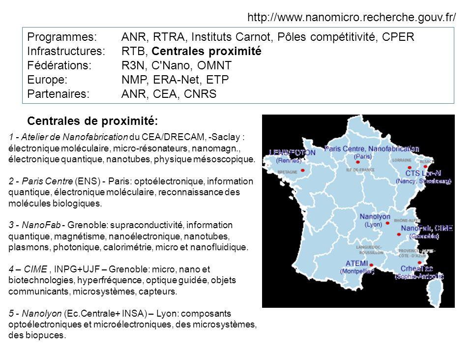 http://www.nanomicro.recherche.gouv.fr/ Programmes:ANR, RTRA, Instituts Carnot, Pôles compétitivité, CPER Infrastructures: RTB, Centrales proximité Fédérations: R3N, C Nano, OMNT Europe: NMP, ERA-Net, ETP Partenaires: ANR, CEA, CNRS Centrales de proximité: 1 - Atelier de Nanofabrication du CEA/DRECAM, -Saclay : électronique moléculaire, micro-résonateurs, nanomagn., électronique quantique, nanotubes, physique mésoscopique.